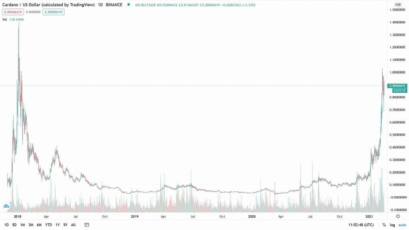 Cardano price chart 2021