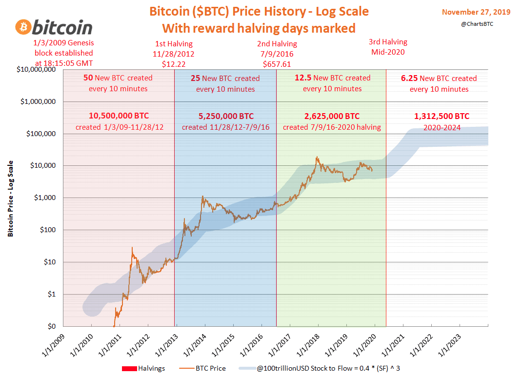 This Halving Price Model says Bitcoin to $115,000 in 2021