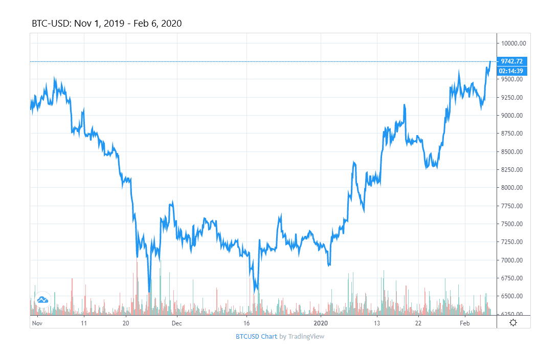 Bitcoin Price Graph