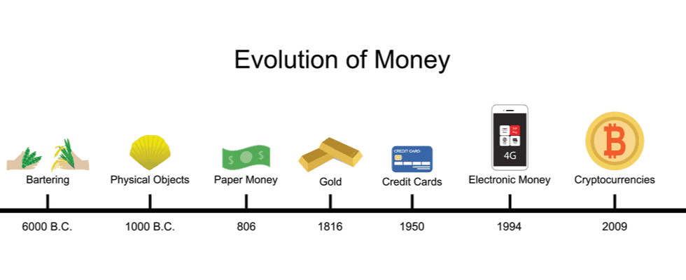 What is Bitcoin #1: A History of Money From Barter to Banknotes to Bitcoin
