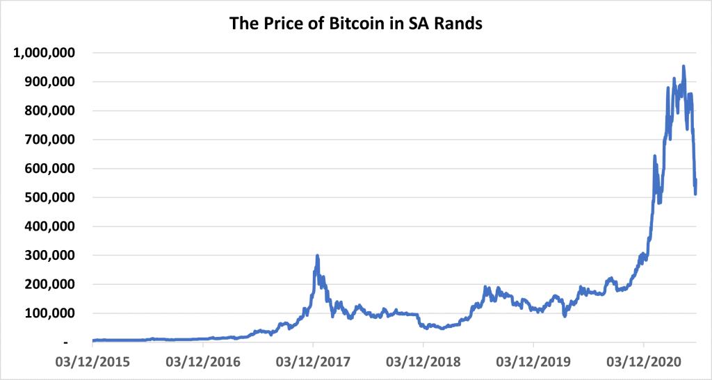 Bitcoin rand price chart